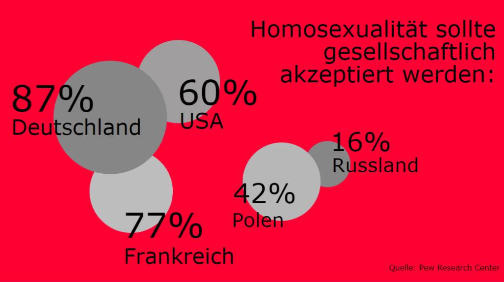 homosexualität wann merkt man es