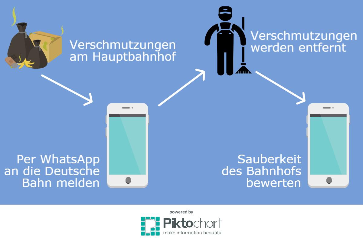 Erklärung WhatsApp Reinigung Hamburg Hauptbahnhof