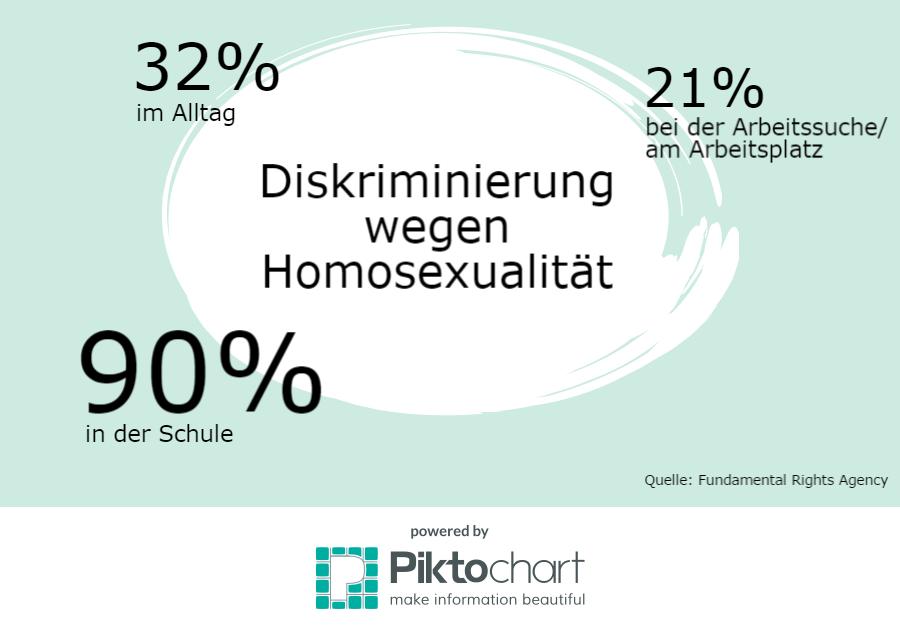 Diskriminierung von Homosexuellen