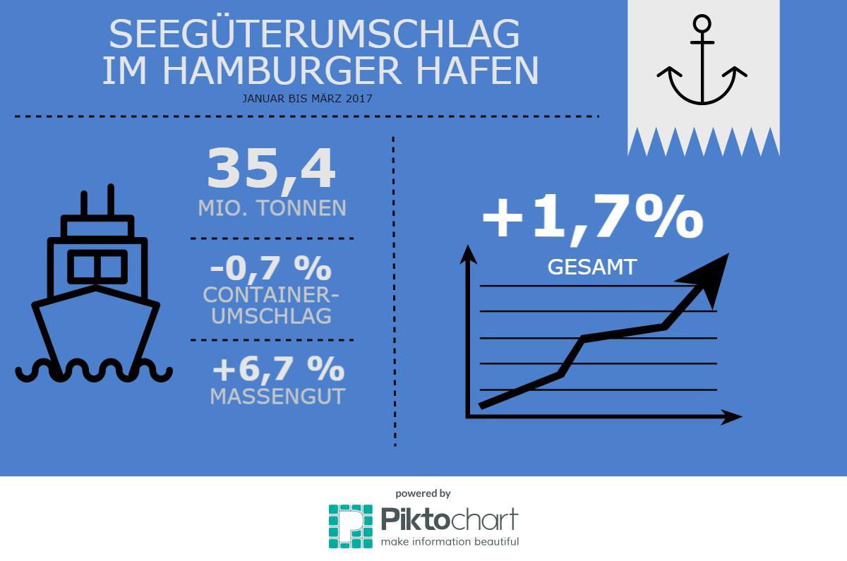 Der Hamburger Hafen verzeichnet im ersten Jahresquartal einen leichten Wachstum.