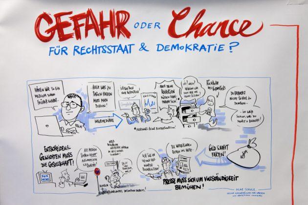 Grafische Darstellung der Publikumsdiskussion.