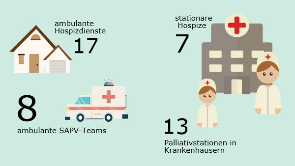 Hospize und Palliativstationen in hamburg