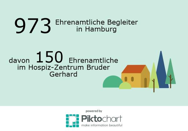 Ehrenamt in hamburg und im Hospiz-Zentrum Bruder Gerhard