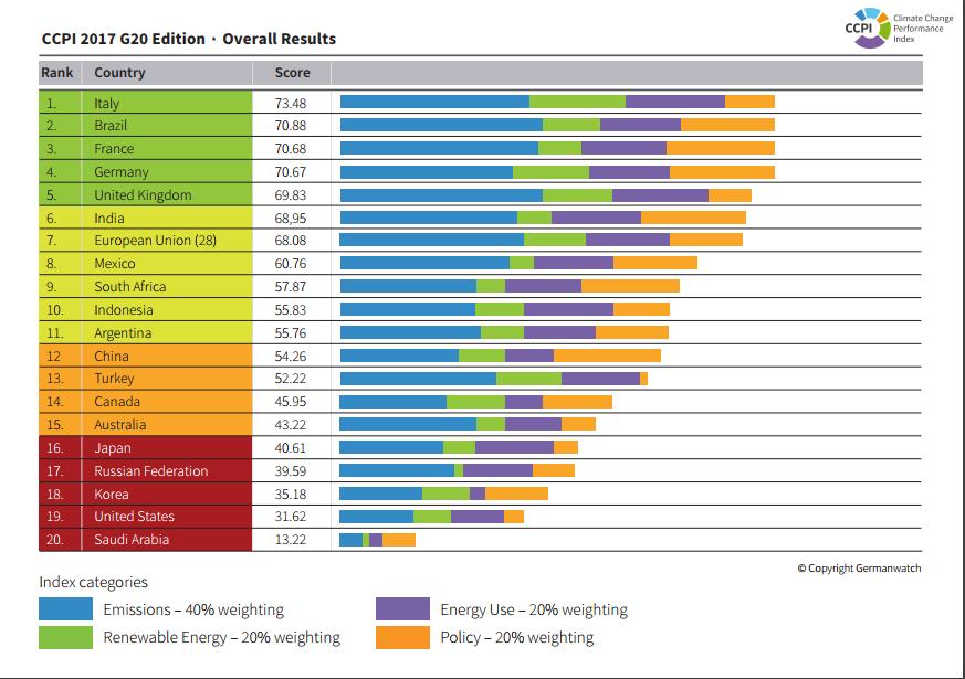 G20-Klimaschutz-Index