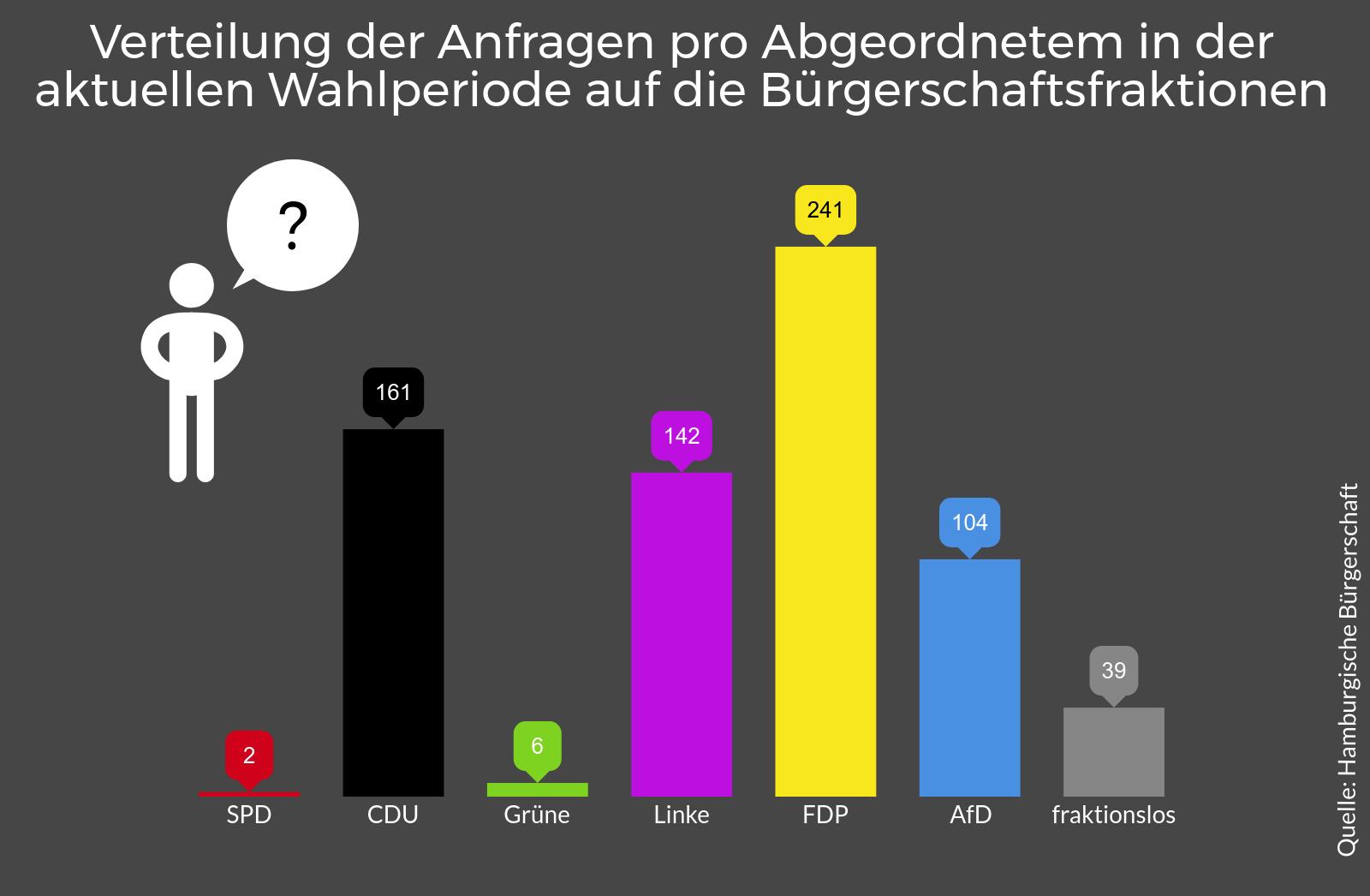 Anfragen Hamburgische Bürgerschaft
