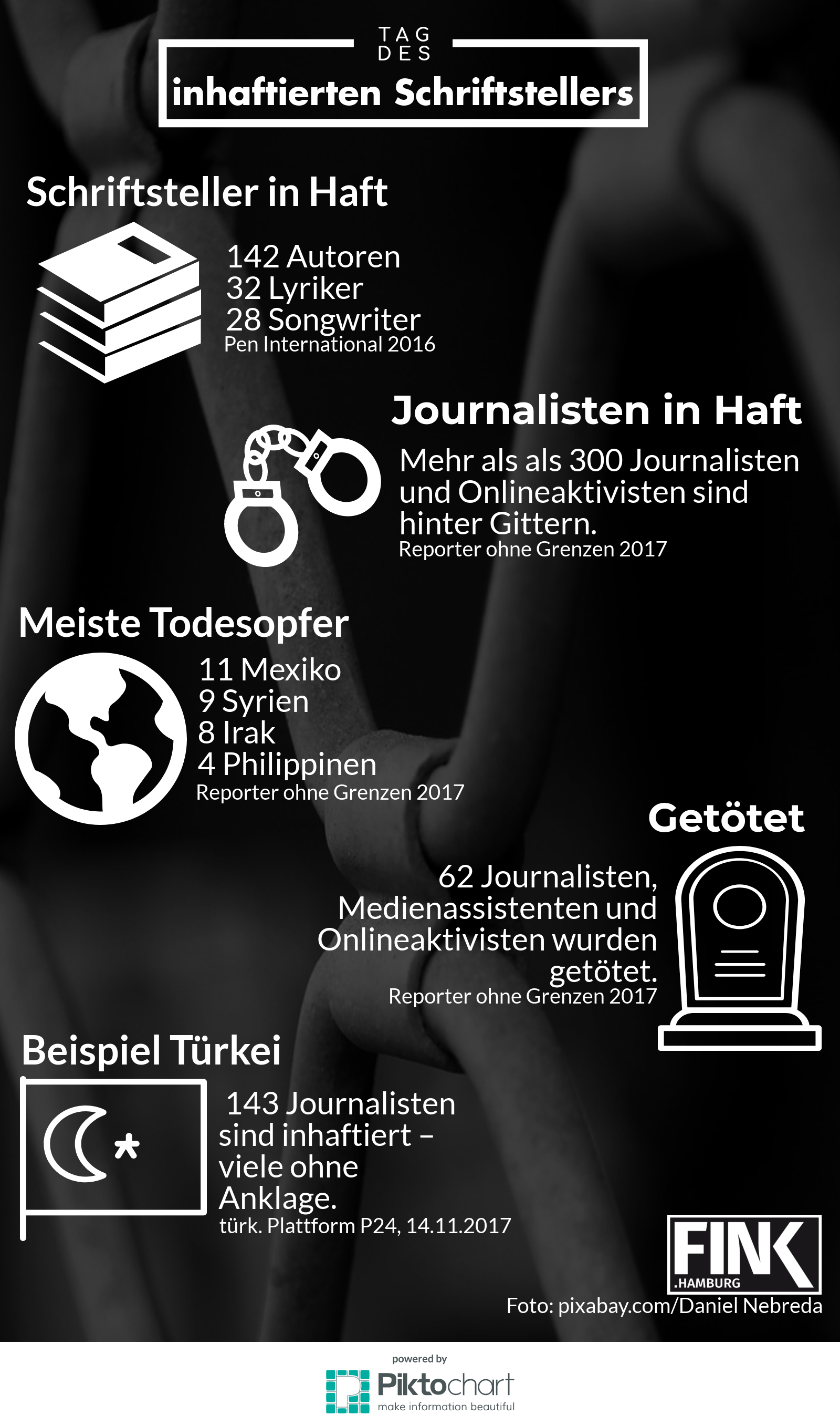 #FINKaboutit: In vielen Ländern sind Schriftsteller und Journalisten in Gefahr.