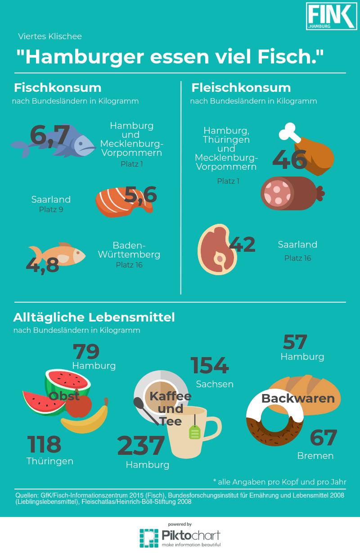 Infografik Fischkonsum