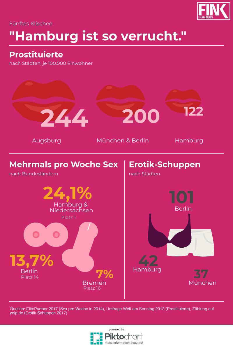 """Klischee vs. Fakten: """"Hamburg ist so verrucht."""""""