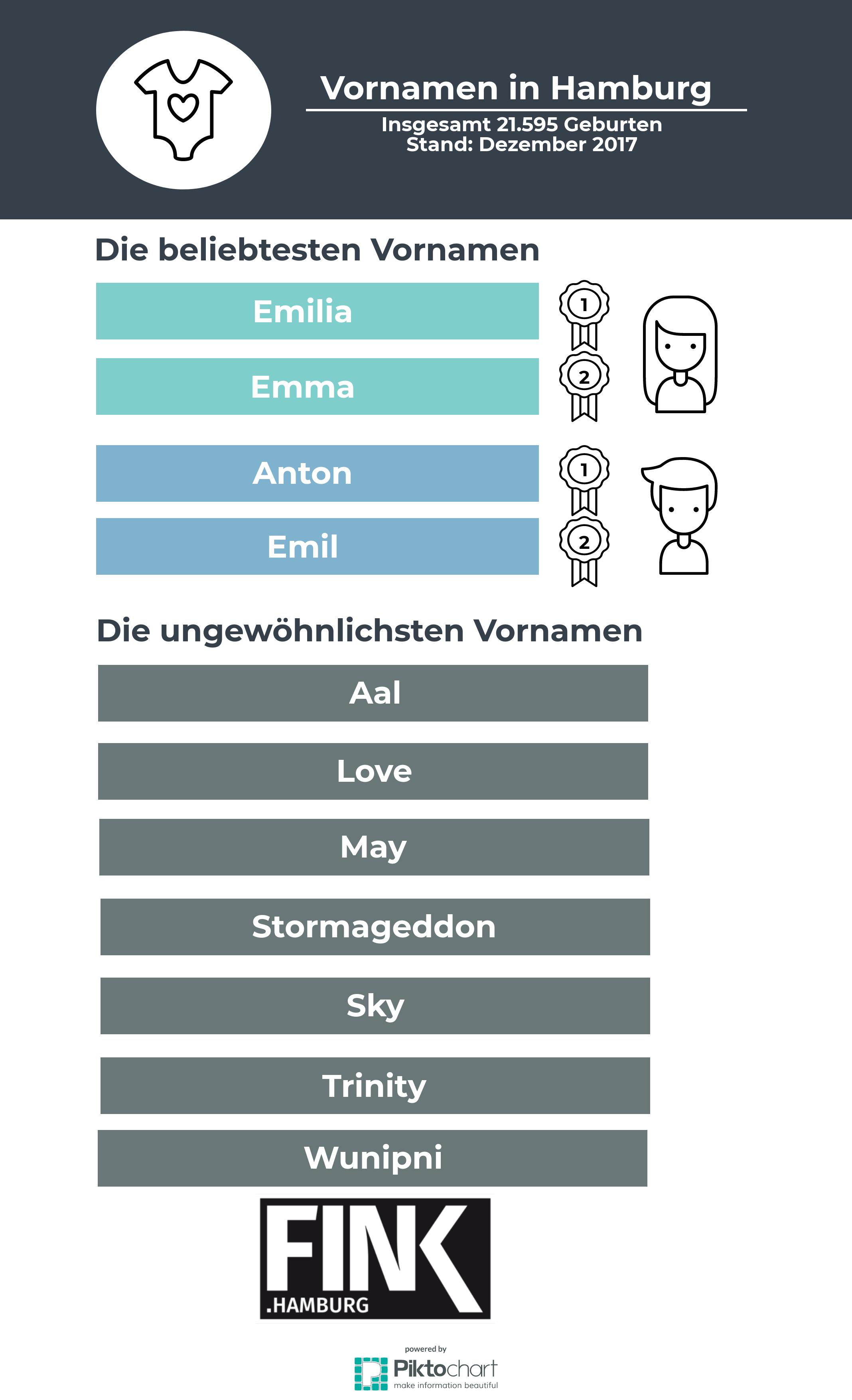 Emilia und Emma, Anton und Emil sind die häufigsten Vornamen in Hamburg.