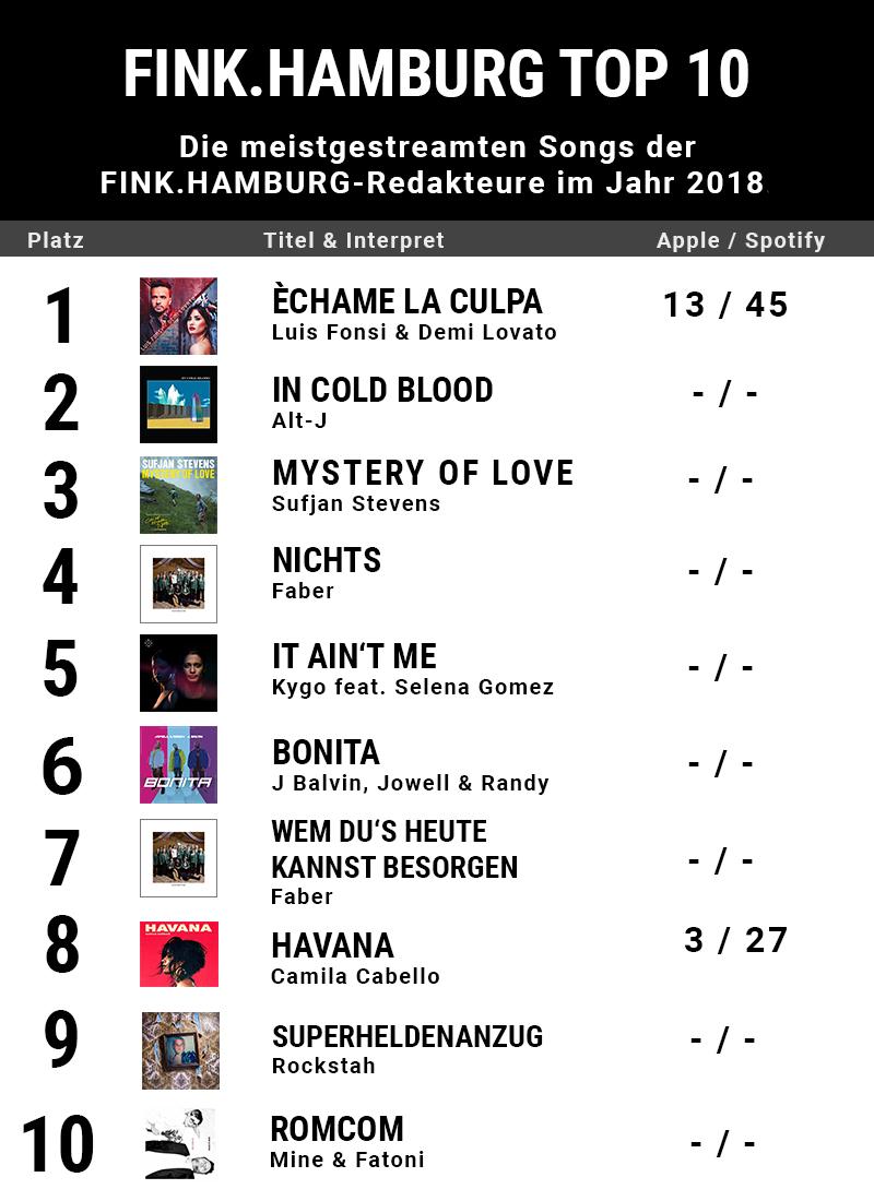 Die Charts der FINK.HAMBURG-Redaktion des Jahres 2018.