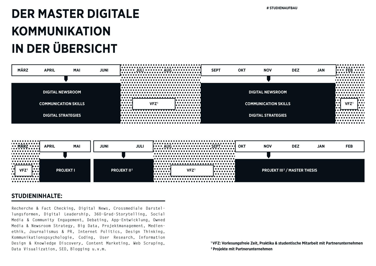 Aufbau Masterstudiengang Digitale Kommunikation HAW Hamburg