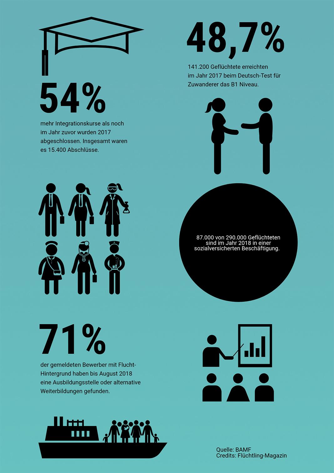 Geflüchtete: Aktuelle Zahlen von Geflüchteten. Infografik: Shahrzad Rahbari mit Piktochart