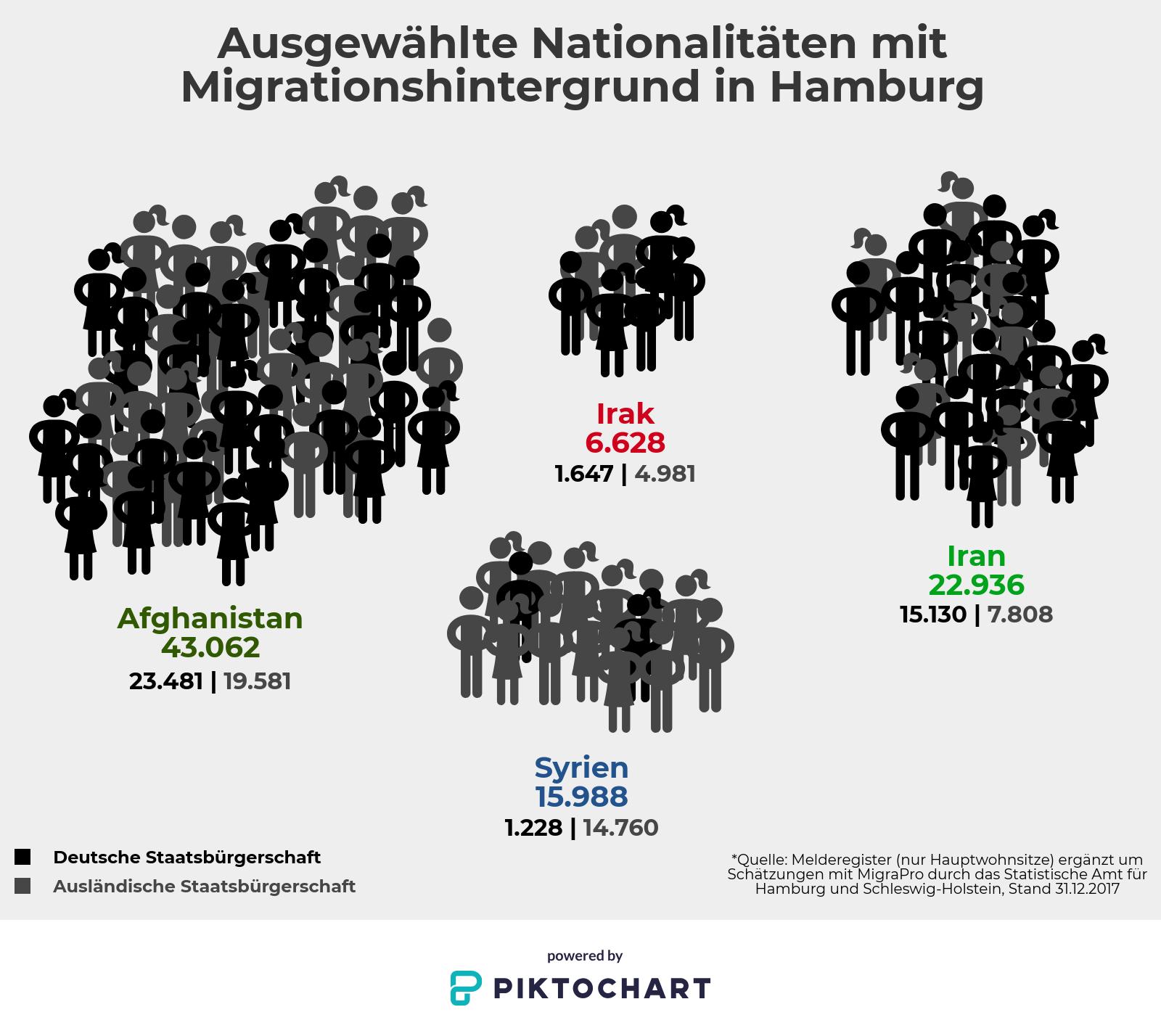 Überblick der in Hamburg gemeldeten Bürger mit Migrationshintergrund aus Afghanistan, Syrien, Iran, Irak