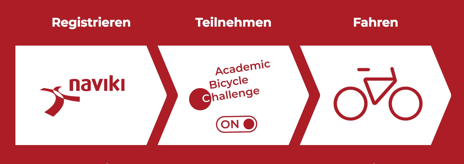 Grafik der Funktionsweise des Fahrrad-Wettbewerbs, Registrieren in der App, Teilnehmen in den Einstellungen und Losfahren mit dem Fahrrad