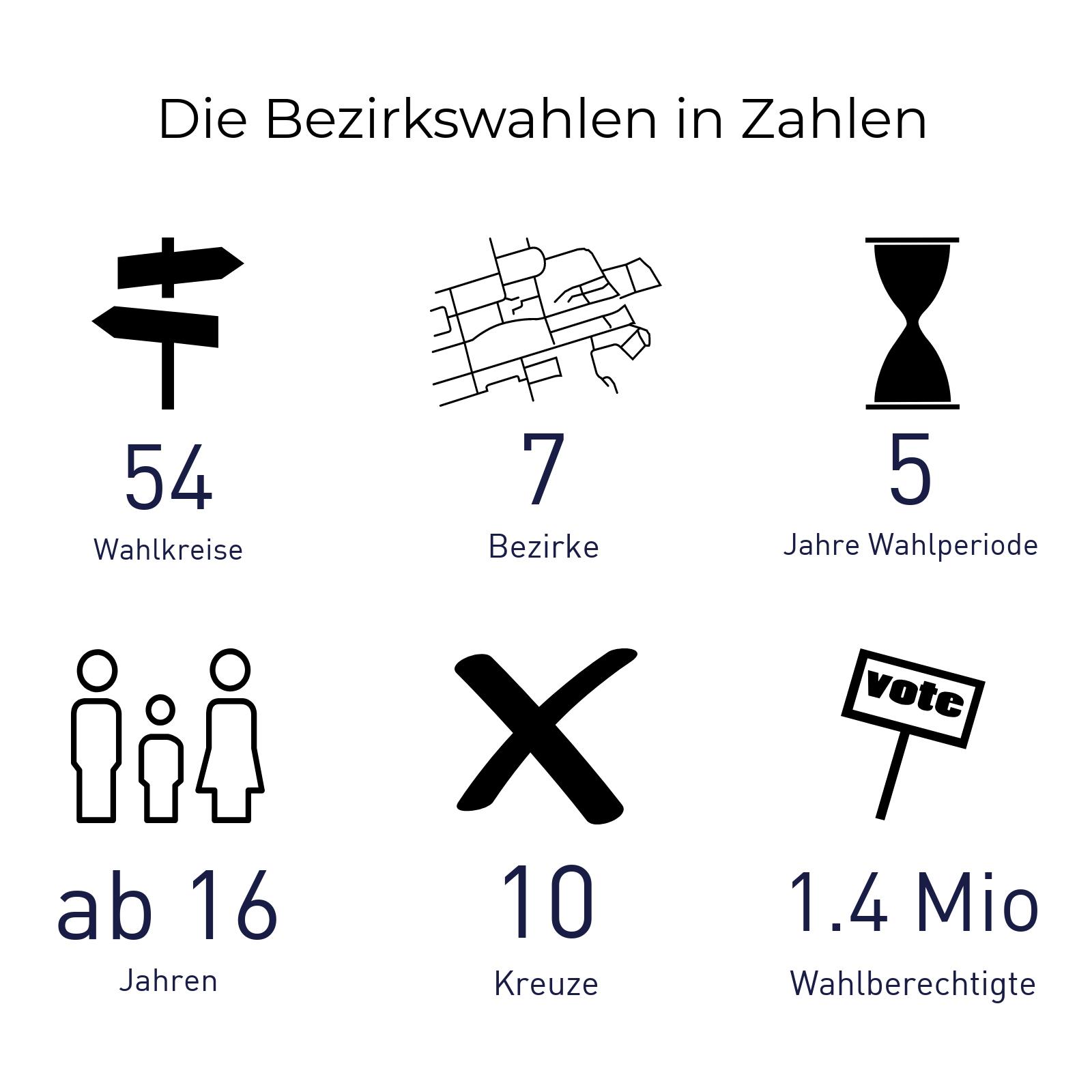 Die Hamburger Bezirkswahlen in Zahlen: 54 Wahlkreise, 7 Bezirke, 5 Jahre Wahlperiode, ab 16 Jahren wahlberechtigt, 10 Kreuze, 1.4 Millionen Wahlberechtigte