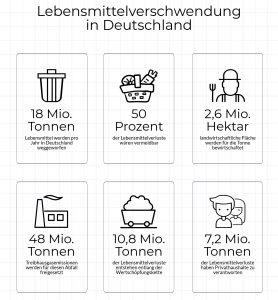 Lebensmittelverschwendung in Deutschland in Zahlen