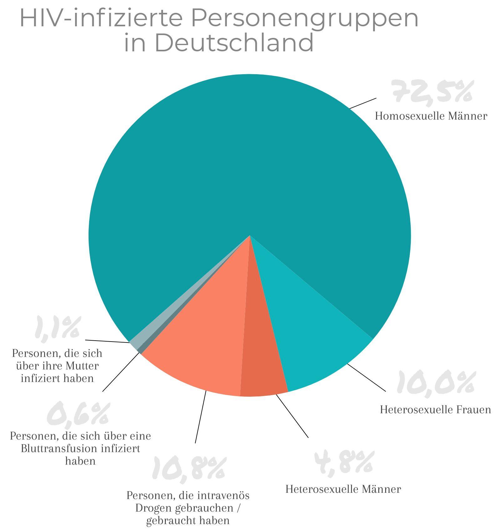 Grafik der HIV-infizierten Personengruppen in Deutschland.