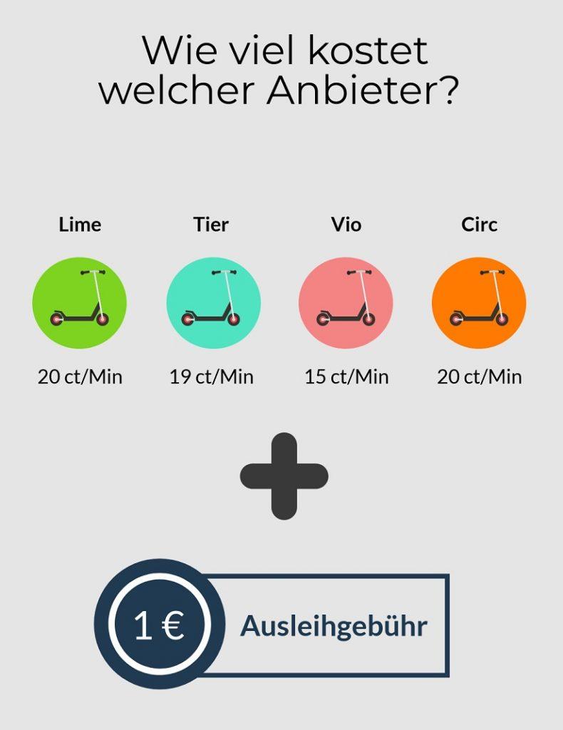Grafik: E-Scooter-Anbieter Lime, Tier, Circ und Voi in Hamburg im Vergleich über Preis pro Minute. Bei allen gibt es eine Ausleihgebühr von 1 Euro.