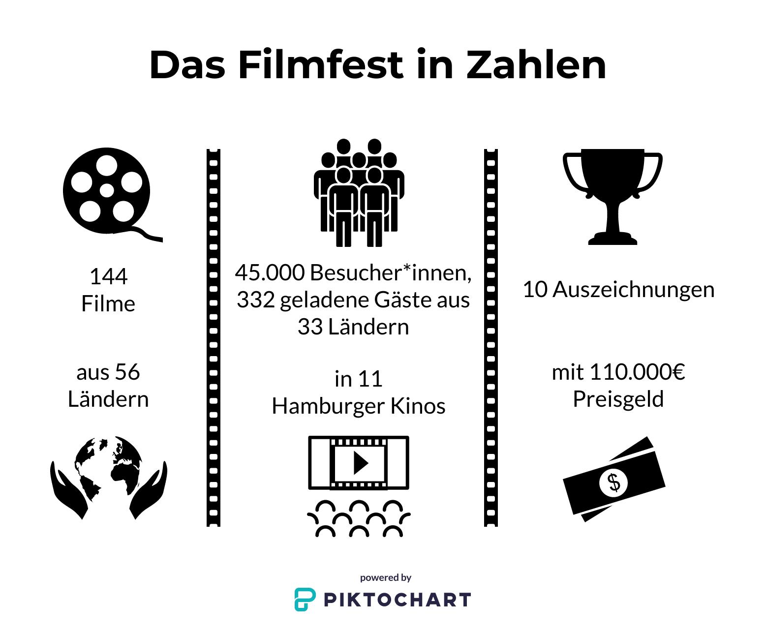 Eine grafische Darstellung der Anzahl der Filme, Besucher und Preisgelder vom Filmfest 2019