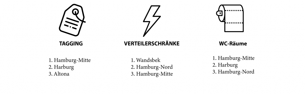 Top 3 der Bezirke - kategoriengeordnet