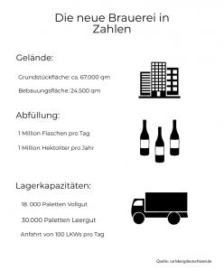 Zahlen zu der neuen Holsten-Brauerei.