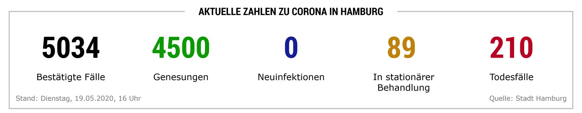 Corona Zahlen In Hamburg