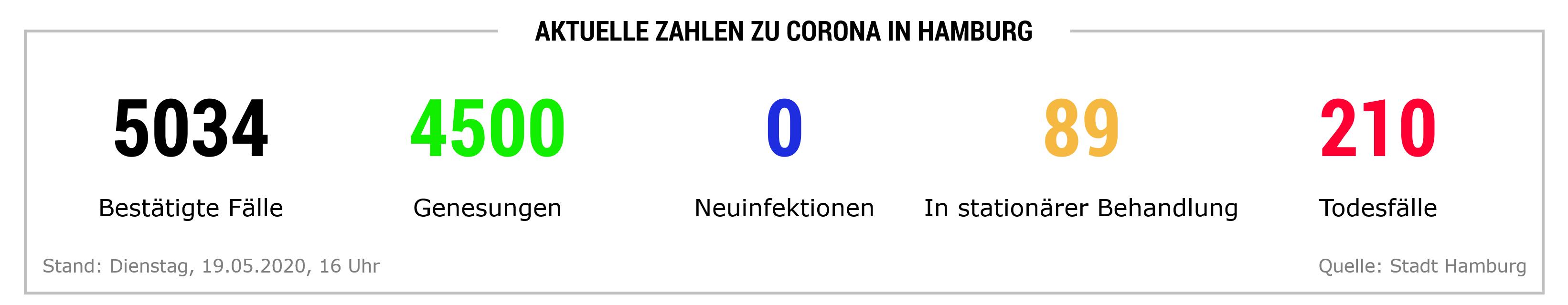 Zahlen Hamburg