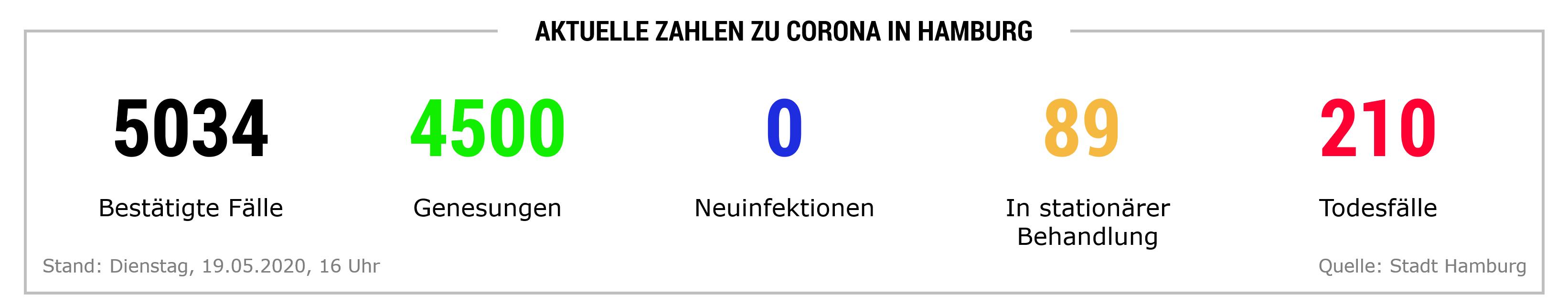 Corona Hamburg Zahlen