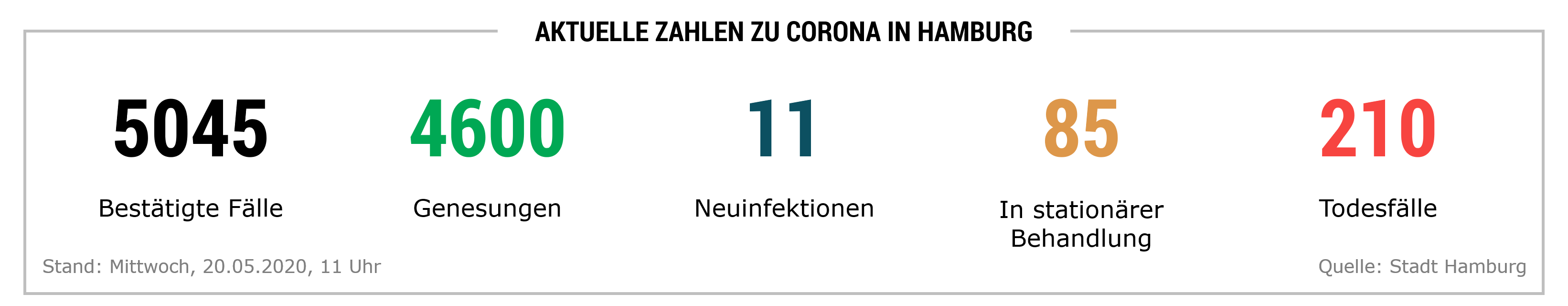 Corona Zahlen Hamburg