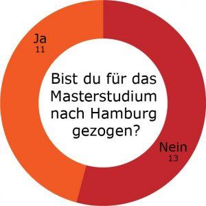 Kreisdiagramm, das zeigt, wie viele Masterstudenten für das Studium nach Hamburg gezogen sind.