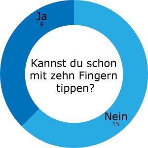 Kreisdiagramm, das zeigt, wer von den Neulingen bereits mit zehn Finger tippen kann.