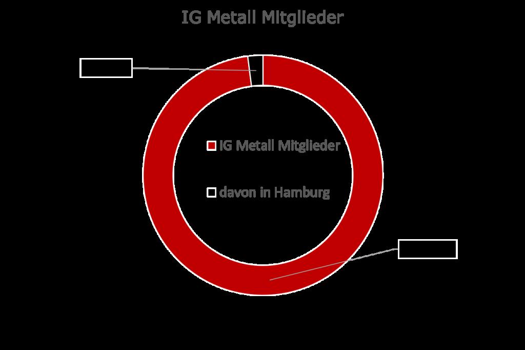 IG Metall Mitglieder in Hamburg