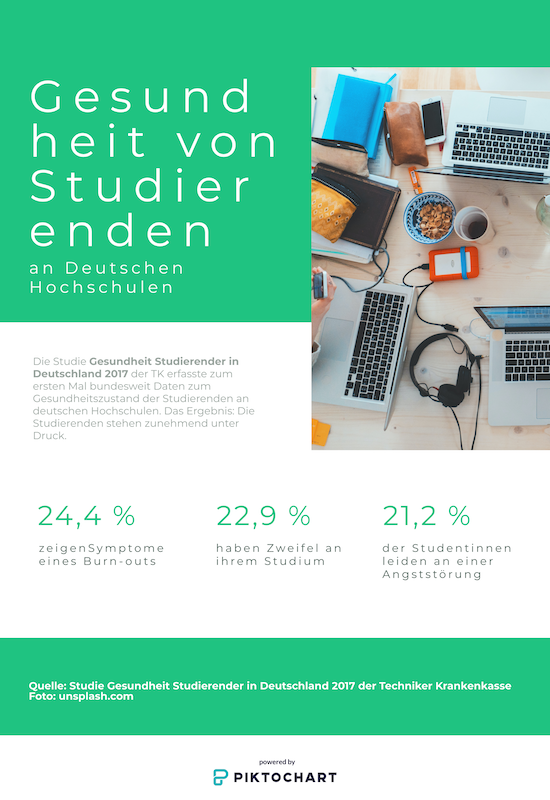 24,4 Prozent der Studierenden an Deutschen Hochschulen fühlen sich zunehmend unter Druck gesetzt.