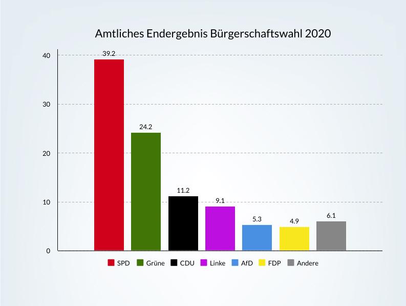 Die CDU Hamburg ist mit 11,2 Prozent nur noch die drittstärkste Kraft in der Bürgerschaft.