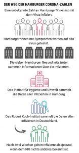 Der Weg der Hamburger Corona-Zahlen. Grafik: Pia Röpke.