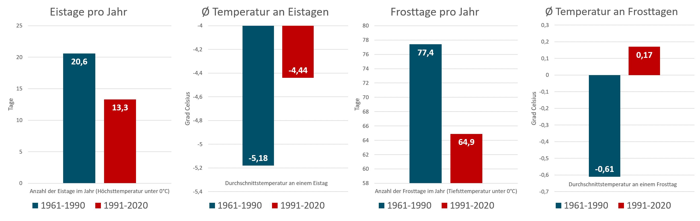 Eistage-und-Frosttage-Vergleich-Dauerfrost