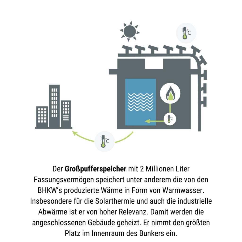 Grafik Energiebunker: So funktioniert der Großpufferspeicher
