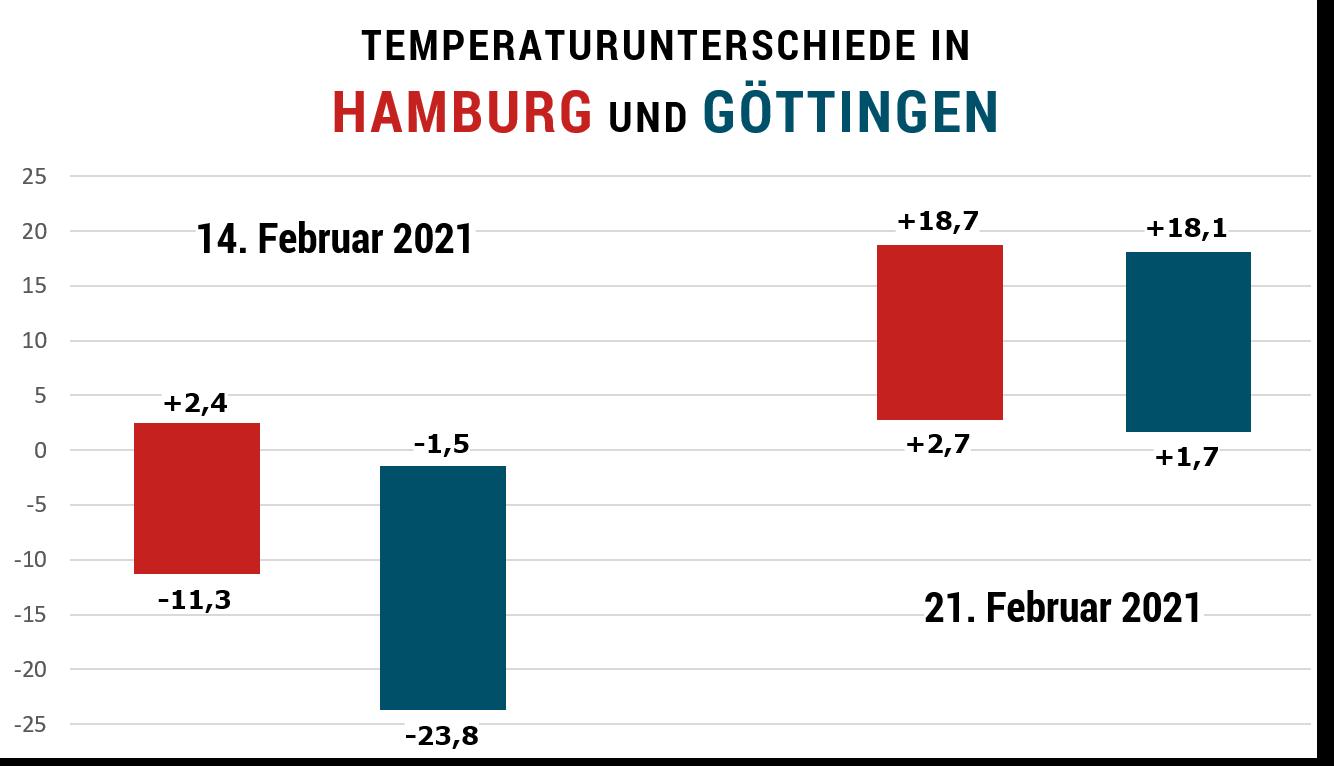 Das Diagramm zeigt die jeweilige Tiefst- und Höchsttemperatur des Tages in Grad Celsius. Grafik: FINK.HAMBURG Quelle: MTWetter.de