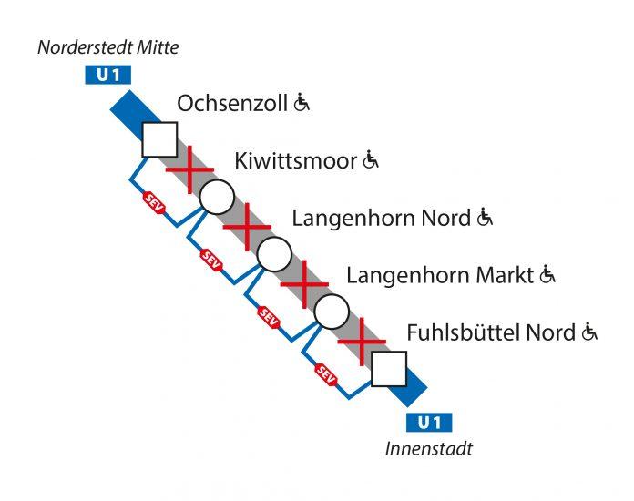 Sperrung der U1 in Hamburg zwischen Ochsenzoll und Fuhlsbüttel Nord wegen Gleisbauarbeiten. Foto: Hochbahn