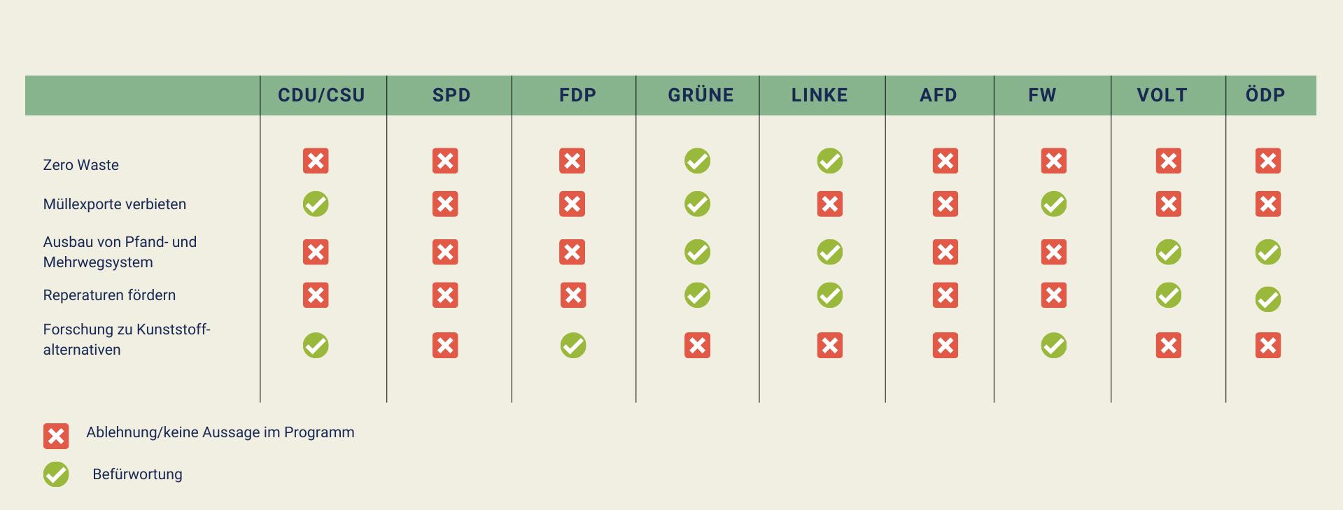 Bundestagswahl Klimawandel Klimaneutralität CDU Grüne FDP AfD Linke ÖDP Volt Freie Wähler