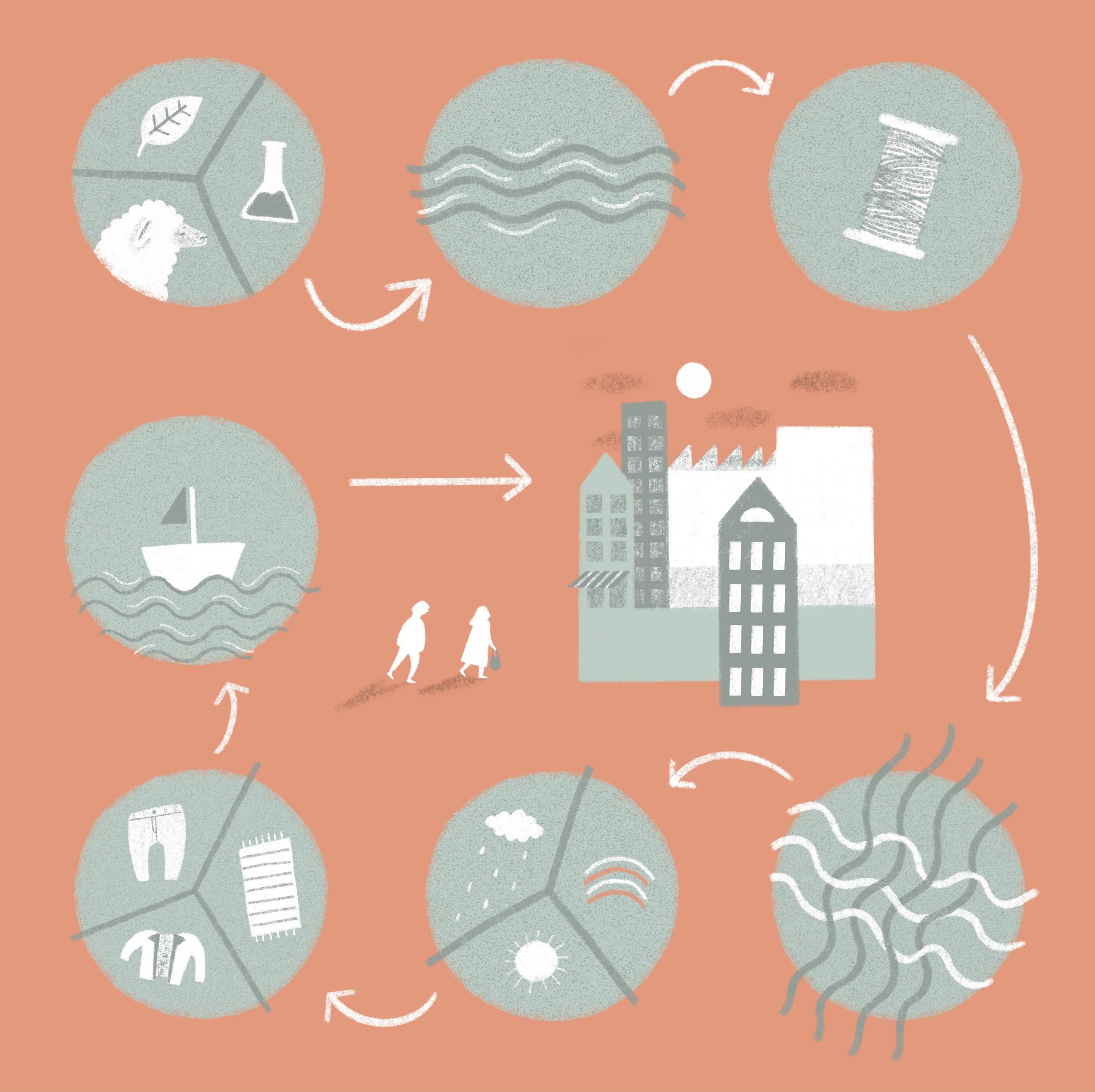 Der Kreislauf der Textilindustrie ist abgebildet: Anbau, Waschen, Garn, Weben, Veredeln, Konfektionieren und dann kommen die Klamotten auch schon in den Laden.
